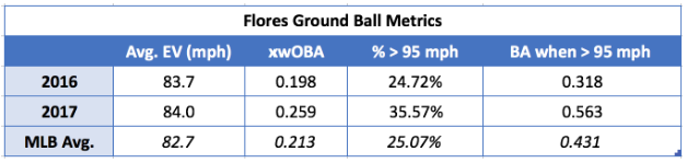 Flores Ground Ball Metric