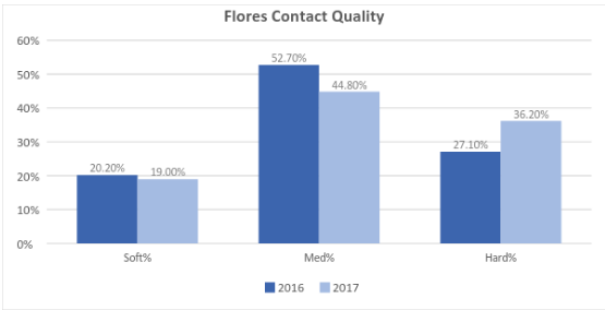 Flores contact quality