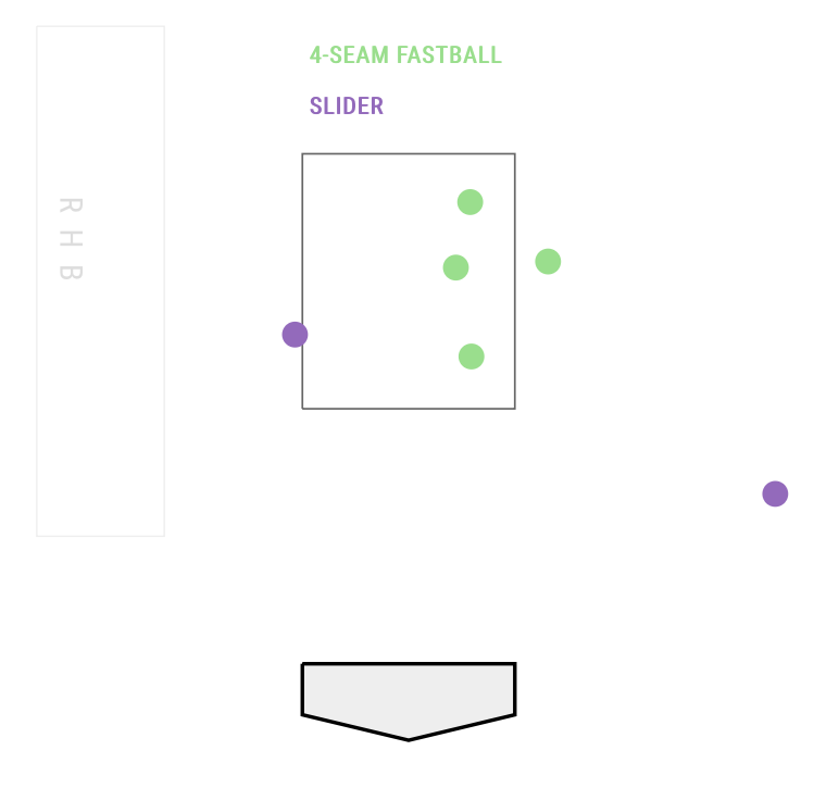 Keon Broxton Pitch Chart