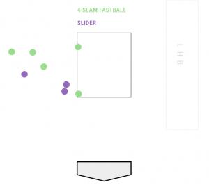 Odubel Herrera Pitch Chart