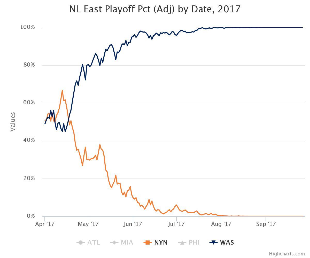 Mets - Baseball Prospectus