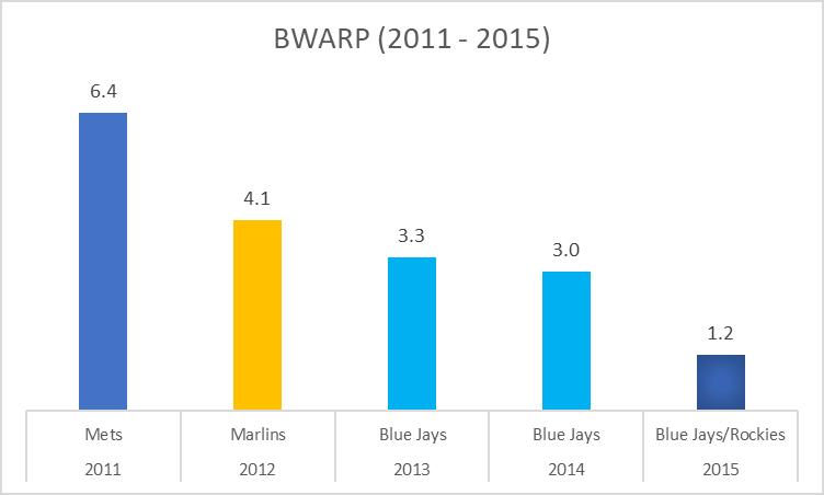 BWARP