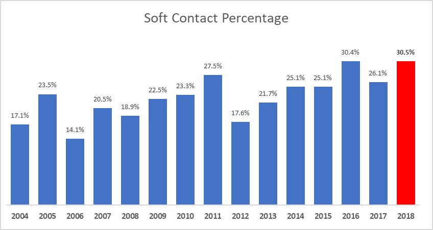 Soft contact percentage