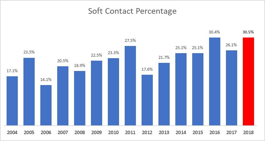 Soft contact percentage
